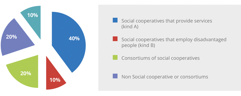 Composition of Immobiliare Sociale Bresciana